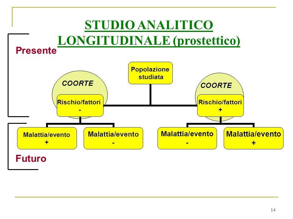14 Popolazione studiata Rischio/fattori - Malattia/evento + Malattia/evento - Rischio/fattori + Malattia/evento - Malattia/evento + Presente Futuro STUDIO ANALITICO LONGITUDINALE (prostettico) COORTE