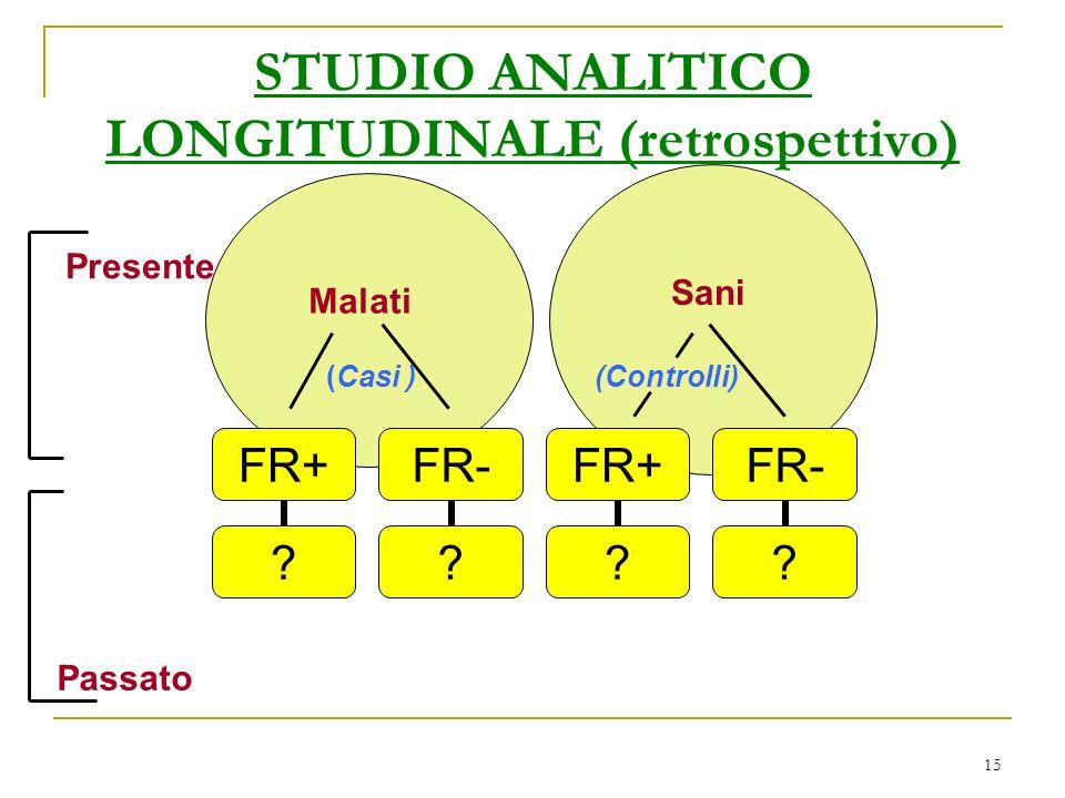 15 STUDIO ANALITICO LONGITUDINALE (retrospettivo) Malati Presente Passato Sani