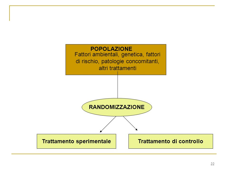22 Fattori ambientali, genetica, fattori di rischio, patologie concomitanti, altri trattamenti POPOLAZIONE RANDOMIZZAZIONE Trattamento di controlloTrattamento sperimentale