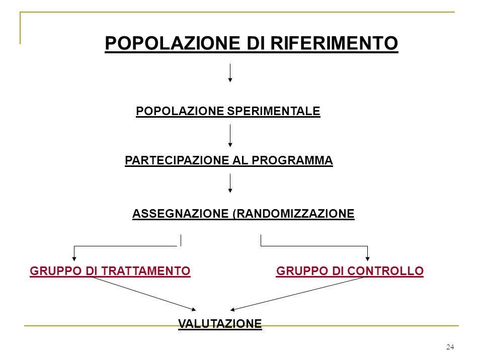 24 POPOLAZIONE DI RIFERIMENTO POPOLAZIONE SPERIMENTALE PARTECIPAZIONE AL PROGRAMMA ASSEGNAZIONE (RANDOMIZZAZIONE GRUPPO DI TRATTAMENTOGRUPPO DI CONTROLLO VALUTAZIONE