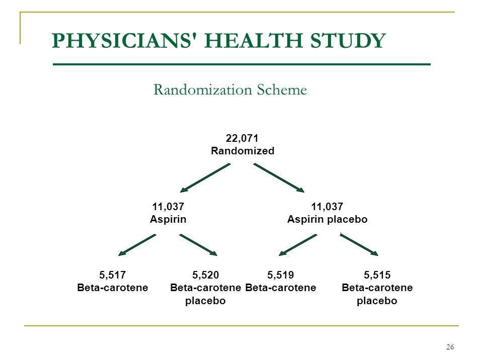 26 Randomization Scheme PHYSICIANS' HEALTH STUDY 22,071 Randomized 11,037 Aspirin 11,037 Aspirin placebo 5,517 Beta-carotene 5,520 Beta-carotene place