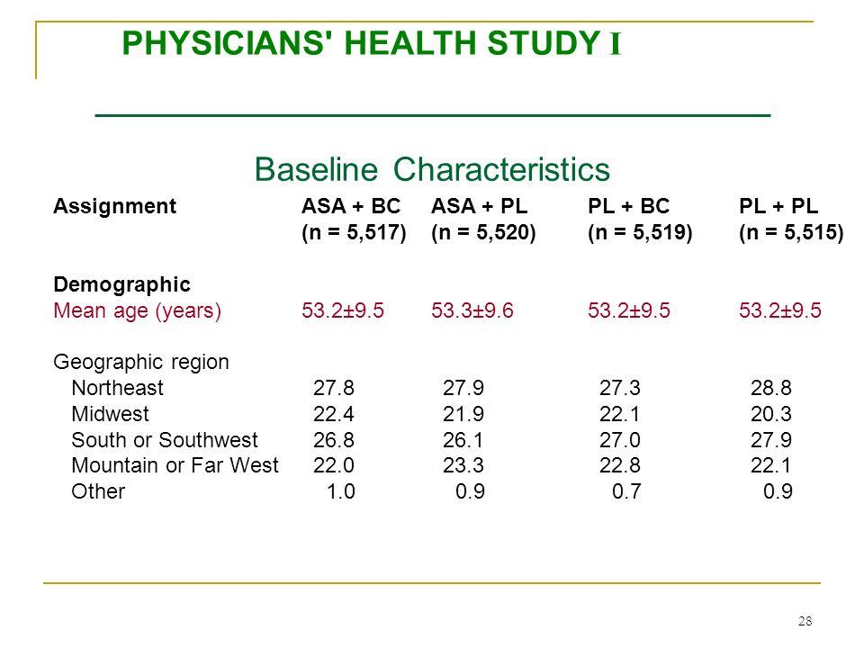 28 Baseline Characteristics AssignmentASA + BCASA + PLPL + BCPL + PL (n = 5,517)(n = 5,520)(n = 5,519)(n = 5,515) Demographic Mean age (years)53.2±9.5