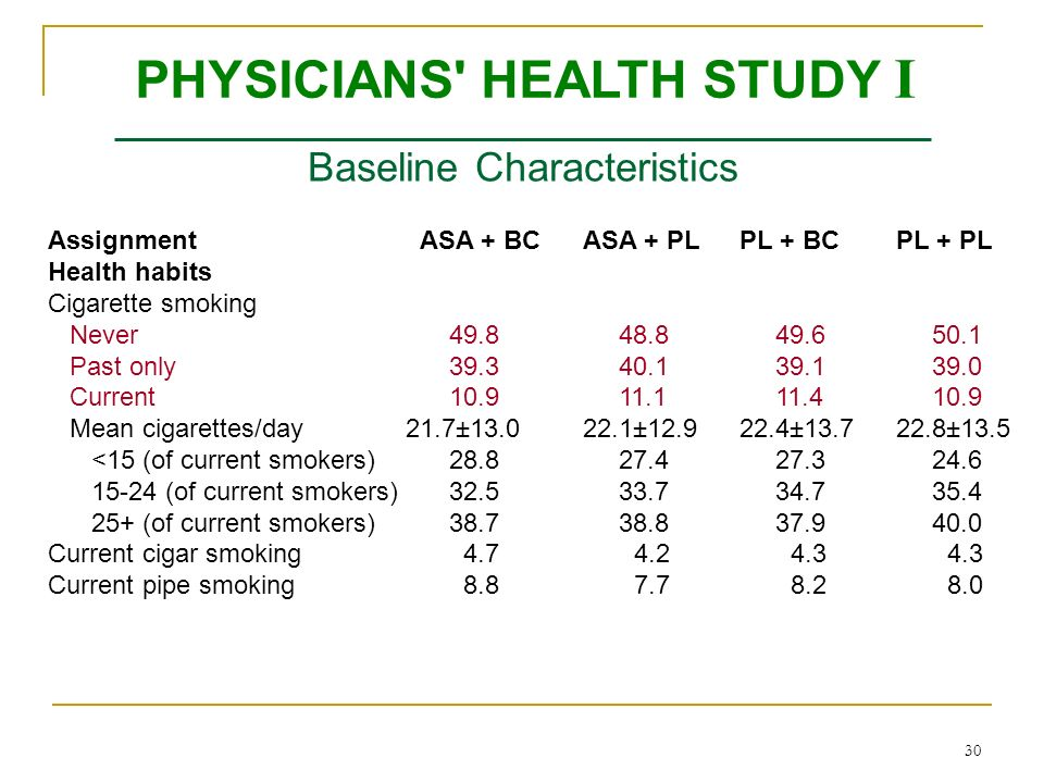 30 Baseline Characteristics AssignmentASA + BCASA + PLPL + BCPL + PL Health habits Cigarette smoking Never 49.8 48.8 49.6 50.1 Past only 39.3 40.1 39.1 39.0 Current 10.9 11.1 11.4 10.9 Mean cigarettes/day 21.7±13.022.1±12.922.4±13.722.8±13.5 <15 (of current smokers) 28.8 27.4 27.3 24.6 15-24 (of current smokers) 32.5 33.7 34.7 35.4 25+ (of current smokers) 38.7 38.8 37.9 40.0 Current cigar smoking 4.7 4.2 4.3 4.3 Current pipe smoking 8.8 7.7 8.2 8.0 PHYSICIANS HEALTH STUDY I