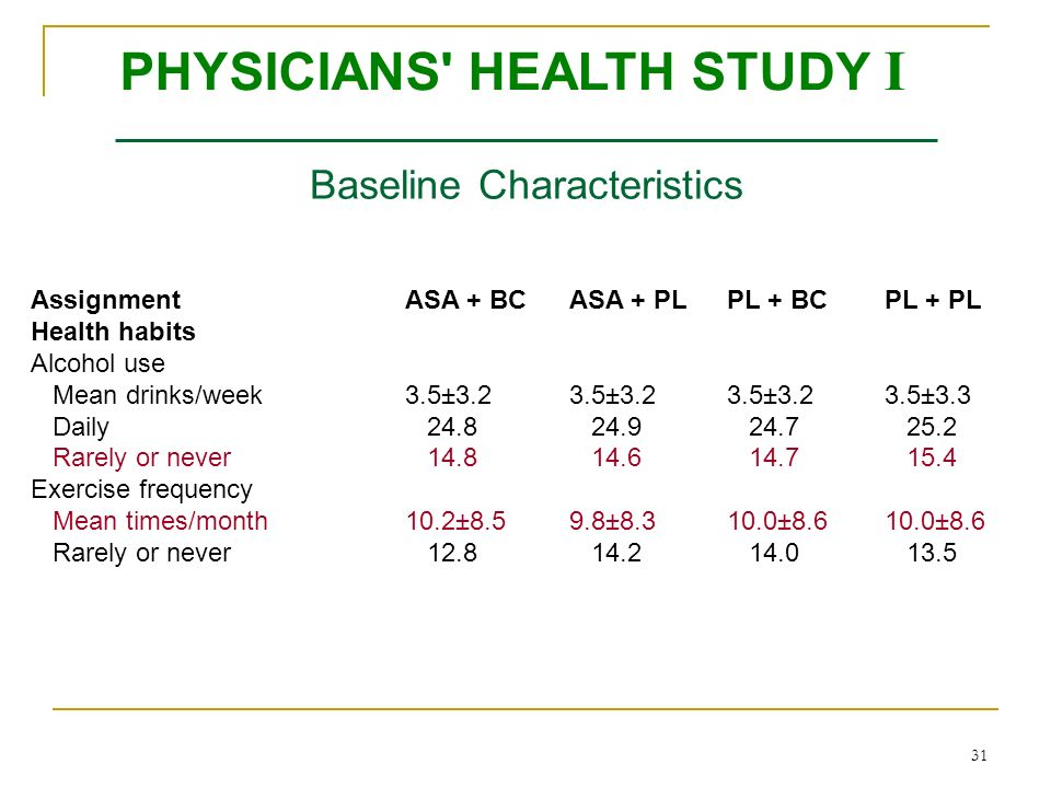 31 Baseline Characteristics AssignmentASA + BCASA + PLPL + BCPL + PL Health habits Alcohol use Mean drinks/week3.5±3.23.5±3.23.5±3.23.5±3.3 Daily 24.8 24.9 24.7 25.2 Rarely or never 14.8 14.6 14.7 15.4 Exercise frequency Mean times/month10.2±8.59.8±8.310.0±8.610.0±8.6 Rarely or never 12.8 14.2 14.0 13.5 PHYSICIANS HEALTH STUDY I