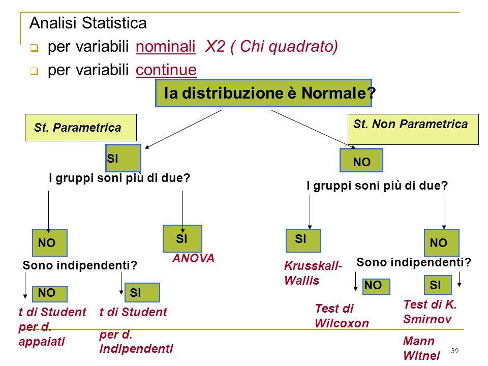 39 Analisi Statistica per variabili nominali X2 ( Chi quadrato) per variabili continue la distribuzione è Normale? SI NO St. Parametrica St. Non Param