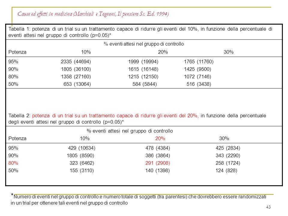 43 Cause ed effetti in medicina (Marchioli e Tognoni, Il pensiero Sc. Ed. 1994) Tabella 1: potenza di un trial su un trattamento capace di ridurre gli