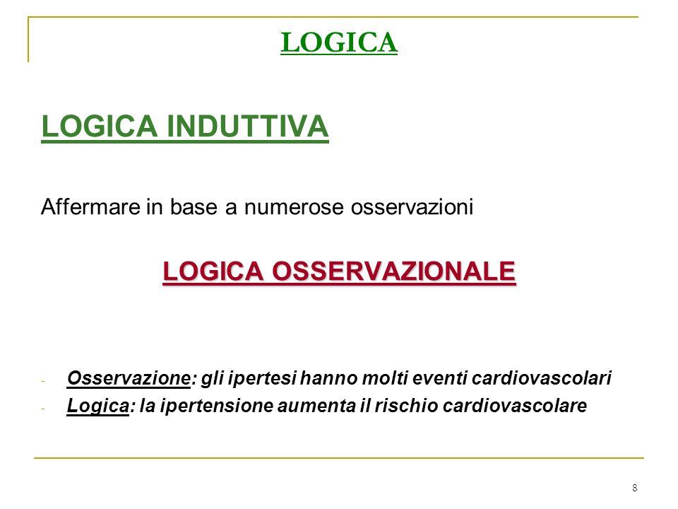 8 LOGICA LOGICA INDUTTIVA Affermare in base a numerose osservazioni LOGICA OSSERVAZIONALE - Osservazione: gli ipertesi hanno molti eventi cardiovascol