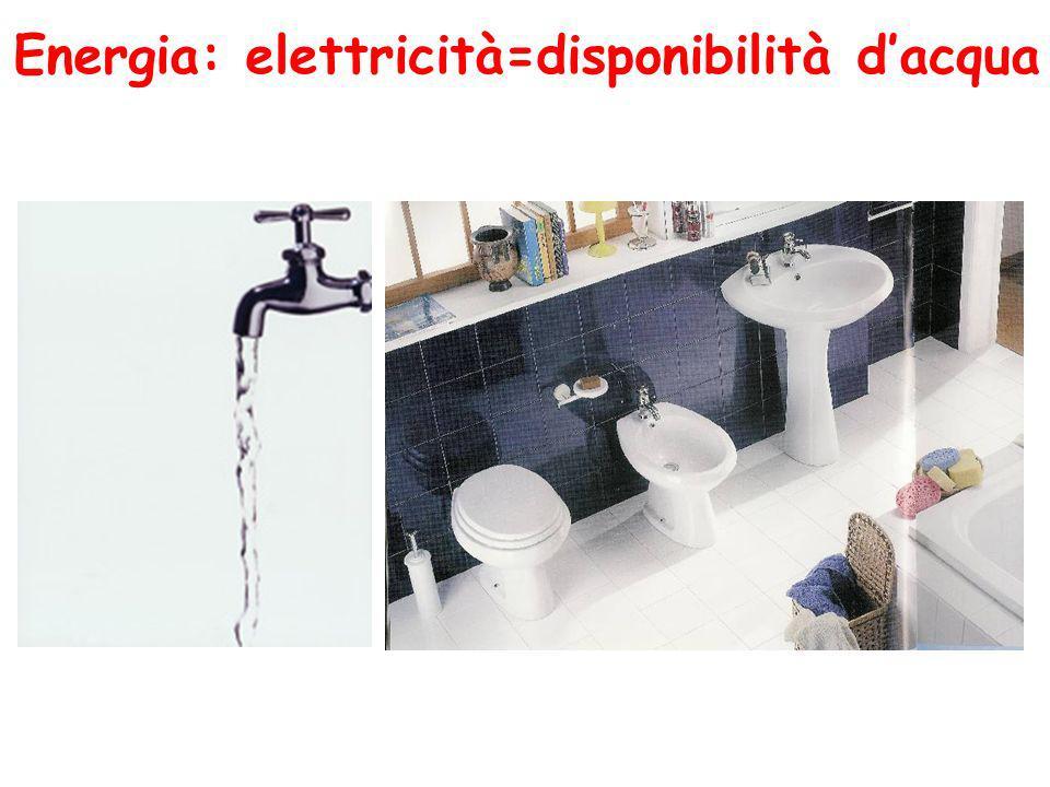 Energia: elettricità=disponibilità dacqua