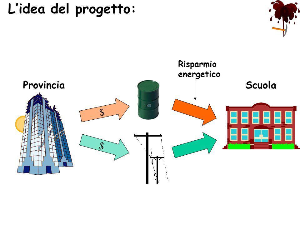 ScuolaProvincia $ $ Risparmio energetico Lidea del progetto: