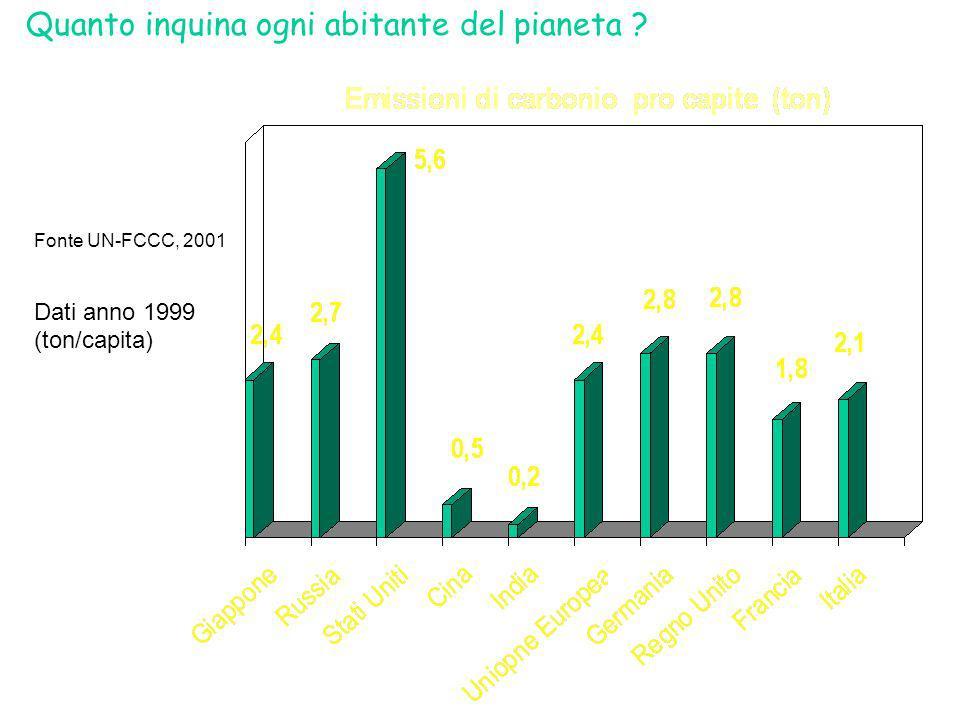 Quanto inquina ogni abitante del pianeta ? Fonte UN-FCCC, 2001 Dati anno 1999 (ton/capita)