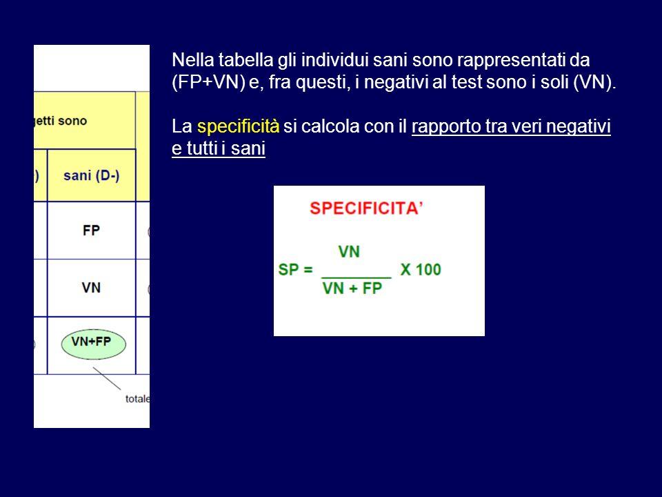 Nella tabella gli individui sani sono rappresentati da (FP+VN) e, fra questi, i negativi al test sono i soli (VN). La specificità si calcola con il ra