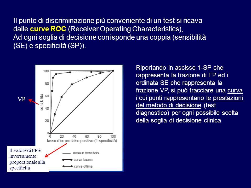 Il punto di discriminazione più conveniente di un test si ricava dalle curve ROC (Receiver Operating Characteristics), Ad ogni soglia di decisione cor