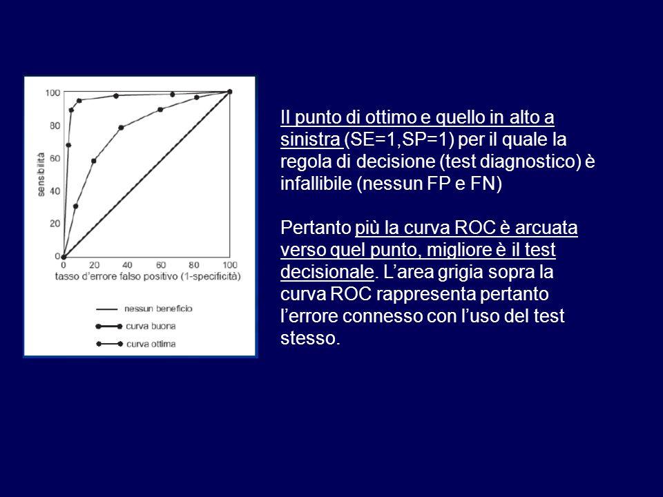 Il punto di ottimo e quello in alto a sinistra (SE=1,SP=1) per il quale la regola di decisione (test diagnostico) è infallibile (nessun FP e FN) Perta