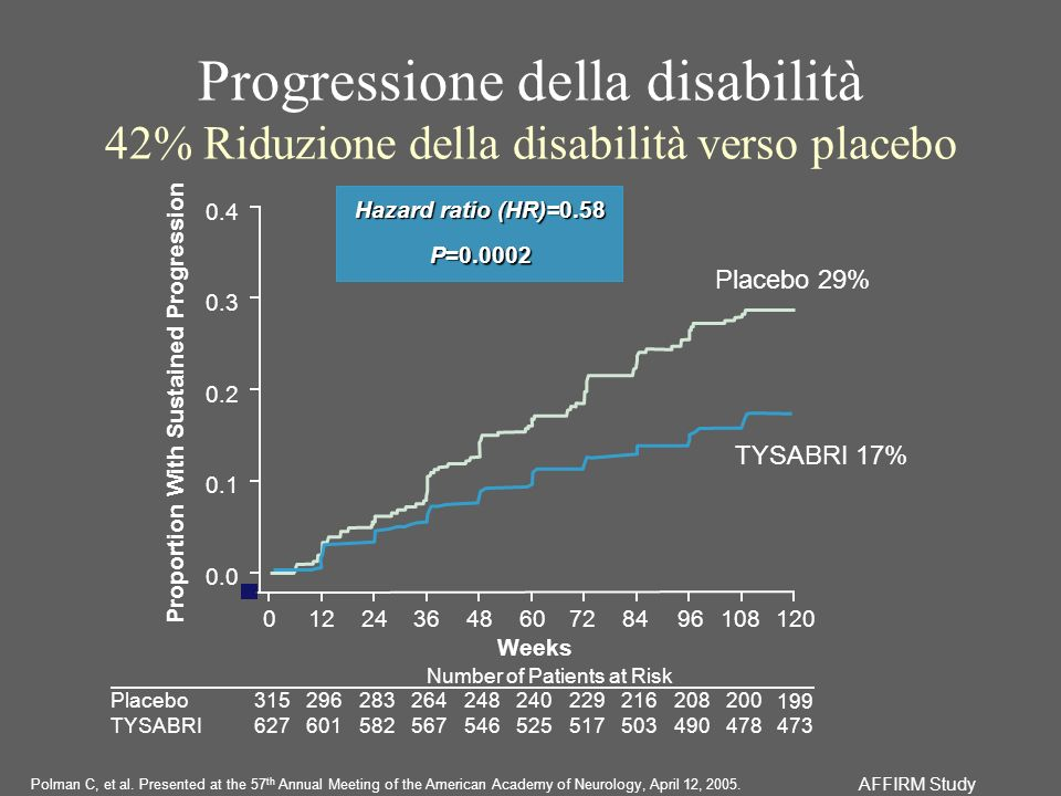 Proportion With Sustained Progression Progressione della disabilità 42% Riduzione della disabilità verso placebo Number of Patients at Risk Placebo TY