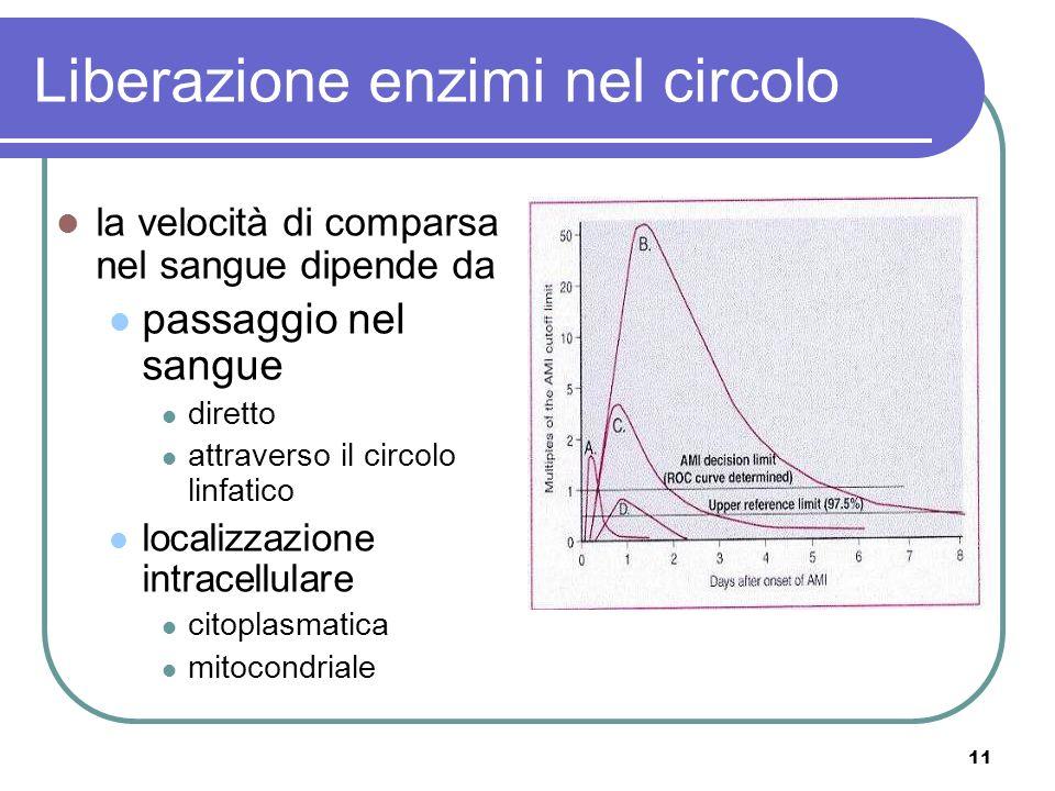 11 Liberazione enzimi nel circolo la velocità di comparsa nel sangue dipende da passaggio nel sangue diretto attraverso il circolo linfatico localizza