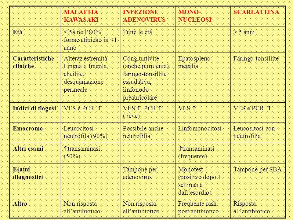 MALATTIA KAWASAKI INFEZIONE ADENOVIRUS MONO- NUCLEOSI SCARLATTINA Età< 5a nell80% forme atipiche in <1 anno Tutte le età> 5 anni Caratteristiche cliniche Alteraz.estremità Lingua a fragola, cheilite, desquamazione perineale Congiuntivite (anche purulenta), faringo-tonsillite essudativa, linfonodo preauricolare Epatospleno megalia Faringo-tonsillite Indici di flògosi VES e PCR VES, PCR (lieve) VES VES e PCR EmocromoLeucocitosi neutrofila (90%) Possibile anche neutrofilia LinfomonocitosiLeucocitosi con neutrofilia Altri esami transaminasi (50%) transaminasi (frequente) Esami diagnostici Tampone per adenovirus Monotest (positivo dopo 1 settimana dallesordio) Tampone per SBA AltroNon risposta allantibiotico Frequente rash post antibiotico Risposta allantibiotico