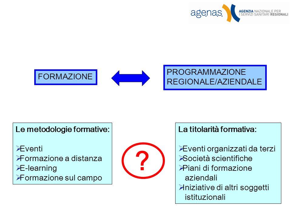 FORMAZIONE PROGRAMMAZIONE REGIONALE/AZIENDALE Le metodologie formative: Eventi Formazione a distanza E-learning Formazione sul campo .