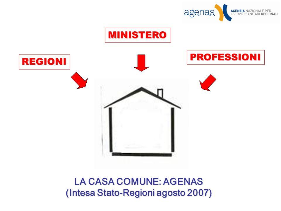 LA CASA COMUNE: AGENAS (Intesa Stato-Regioni agosto 2007) REGIONI MINISTERO PROFESSIONI