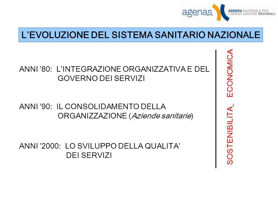 ANNI 80: LINTEGRAZIONE ORGANIZZATIVA E DEL GOVERNO DEI SERVIZI ANNI 90: IL CONSOLIDAMENTO DELLA ORGANIZZAZIONE (Aziende sanitarie) ANNI 2000: LO SVILUPPO DELLA QUALITA DEI SERVIZI SOSTENIBILITA ECONOMICA LEVOLUZIONE DEL SISTEMA SANITARIO NAZIONALE