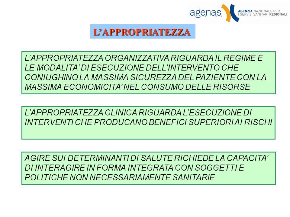 LAPPROPRIATEZZA CLINICA RIGUARDA LESECUZIONE DI INTERVENTI CHE PRODUCANO BENEFICI SUPERIORI AI RISCHI LAPPROPRIATEZZA ORGANIZZATIVA RIGUARDA IL REGIME E LE MODALITA DI ESECUZIONE DELLINTERVENTO CHE CONIUGHINO LA MASSIMA SICUREZZA DEL PAZIENTE CON LA MASSIMA ECONOMICITA NEL CONSUMO DELLE RISORSE LAPPROPRIATEZZA AGIRE SUI DETERMINANTI DI SALUTE RICHIEDE LA CAPACITA DI INTERAGIRE IN FORMA INTEGRATA CON SOGGETTI E POLITICHE NON NECESSARIAMENTE SANITARIE