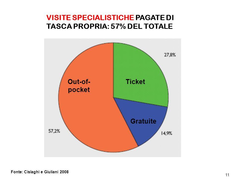 DSAN / Titolo principale della presentazione 11 Ticket Gratuite Out-of- pocket Fonte: Cislaghi e Giuliani 2008 VISITE SPECIALISTICHE PAGATE DI TASCA PROPRIA: 57% DEL TOTALE