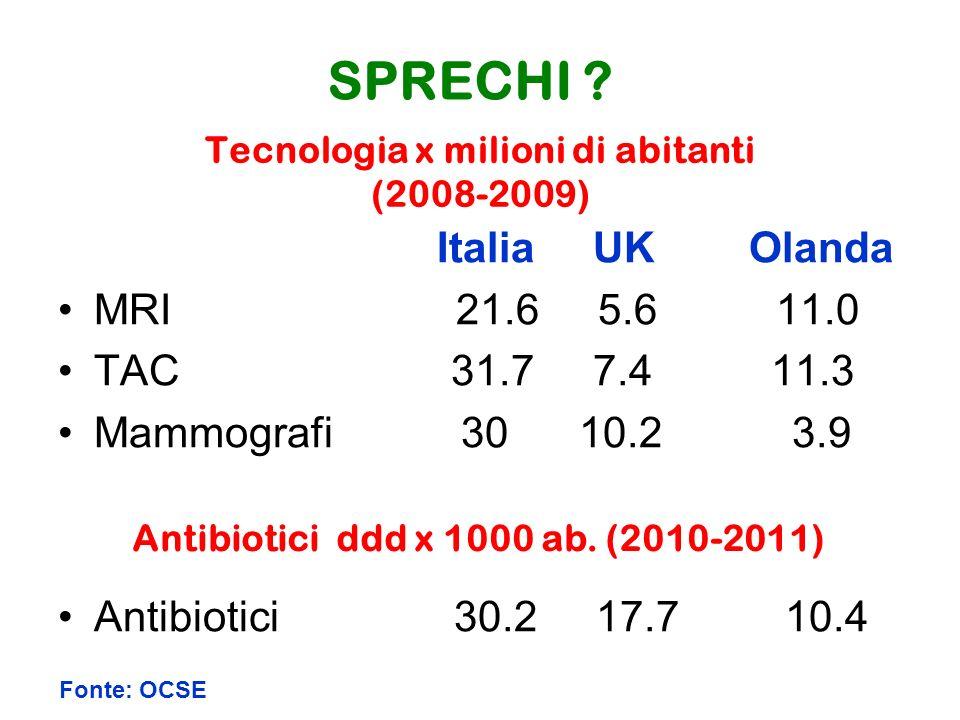 Tecnologia x milioni di abitanti (2008-2009) Italia UK Olanda MRI 21.6 5.6 11.0 TAC 31.7 7.4 11.3 Mammografi 30 10.2 3.9 Antibiotici 30.2 17.7 10.4 Fonte: OCSE SPRECHI .