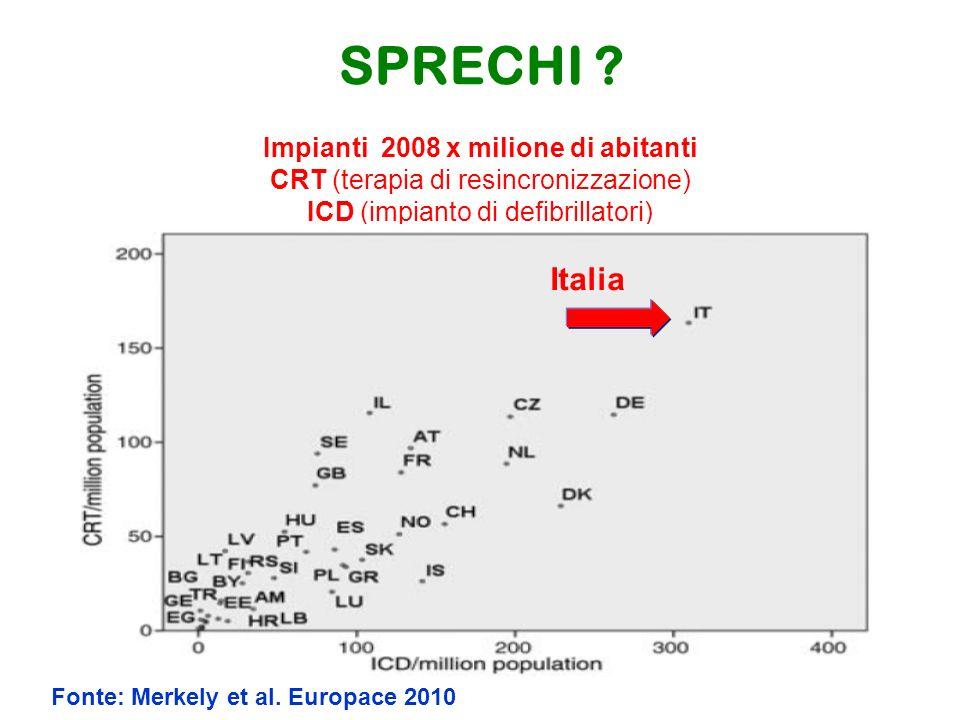 Impianti 2008 x milione di abitanti CRT (terapia di resincronizzazione) ICD (impianto di defibrillatori) Fonte: Merkely et al.