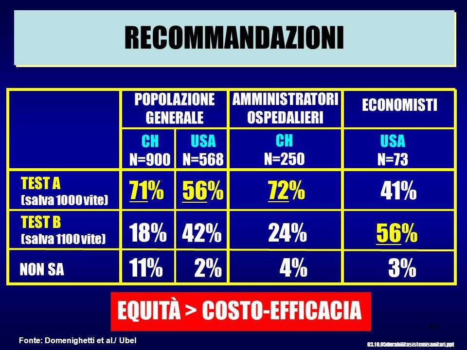 44 RECOMMANDAZIONI POPOLAZIONE GENERALE AMMINISTRATORI OSPEDALIERI ECONOMISTI CH N=900 USA N=568 CH N=250 USA N=73 TEST A (salva 1000 vite) TEST B (salva 1100 vite) NON SA 71% 56% 18% 42% 11% 2% 72% 41% 24% 56% 4% 3% EQUITÀ > COSTO-EFFICACIA 03.10.05durabilitasistemisanitari.ppt Fonte: Domenighetti et al./ Ubel