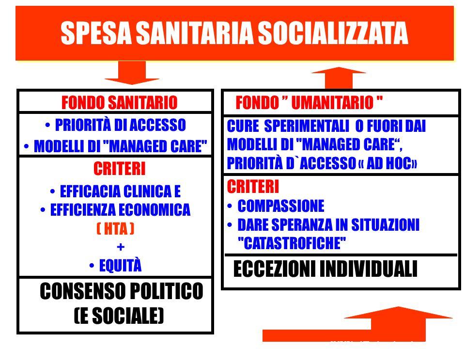 SPESA SANITARIA SOCIALIZZATA FONDO SANITARIO PRIORITÀ DI ACCESSO MODELLI DI MANAGED CARE CRITERI EFFICACIA CLINICA E EFFICIENZA ECONOMICA ( HTA ) + EQUITÀ CONSENSO POLITICO (E SOCIALE) FONDO UMANITARIO CURE SPERIMENTALI O FUORI DAI MODELLI DI MANAGED CARE, PRIORITÀ D`ACCESSO « AD HOC» CRITERI COMPASSIONE DARE SPERANZA IN SITUAZIONI CATASTROFICHE ECCEZIONI INDIVIDUALI 23.05.05durabilite des systemes de sante FRANCESE