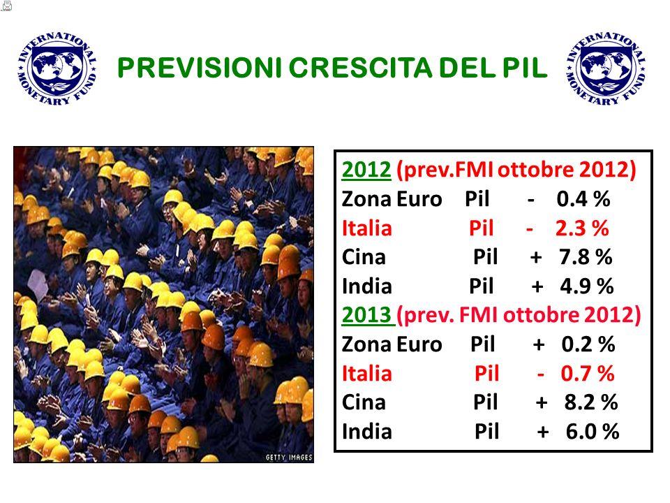PREVISIONI CRESCITA DEL PIL 2012 (prev.FMI ottobre 2012) Zona Euro Pil - 0.4 % Italia Pil - 2.3 % Cina Pil + 7.8 % India Pil + 4.9 % 2013 (prev.