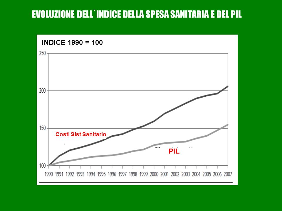 EVOLUZIONE DELL`INDICE DELLA SPESA SANITARIA E DEL PIL INDICE 1990 = 100 Costi Sist Sanitario PIL