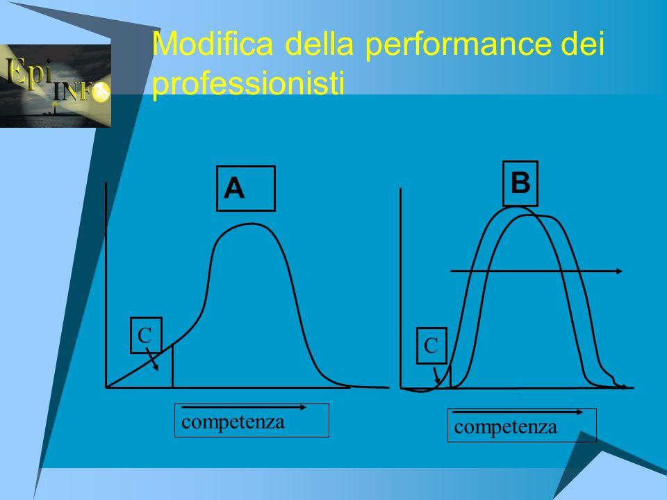 Modifica della performance dei professionisti A B C C competenza