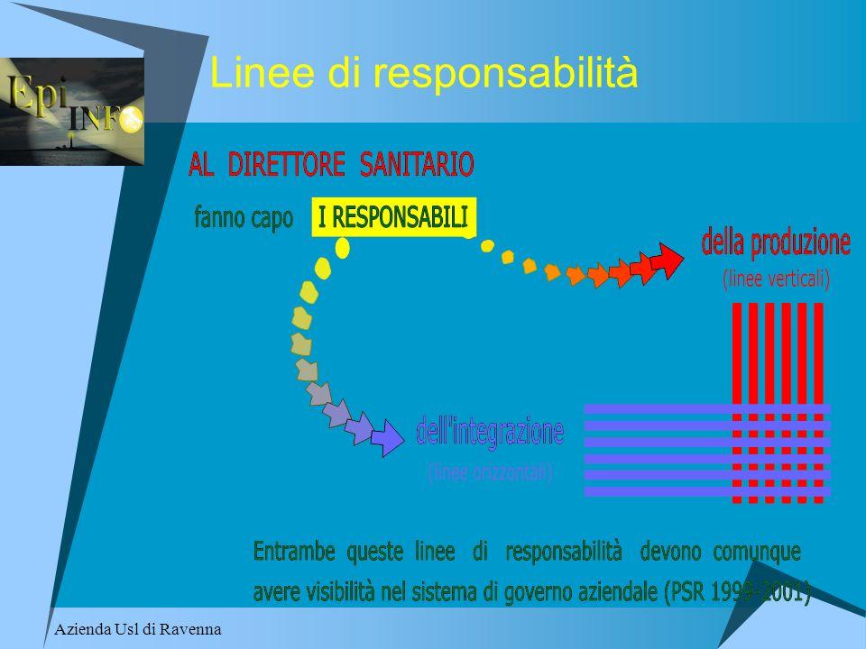 Azienda Usl di Ravenna Epi Info per la qualità Inserito nelle linee programmatiche e operative di formazione della Società Italiana per la Qualità dell Assistenza (SIQuAS VRQ) del 2002.