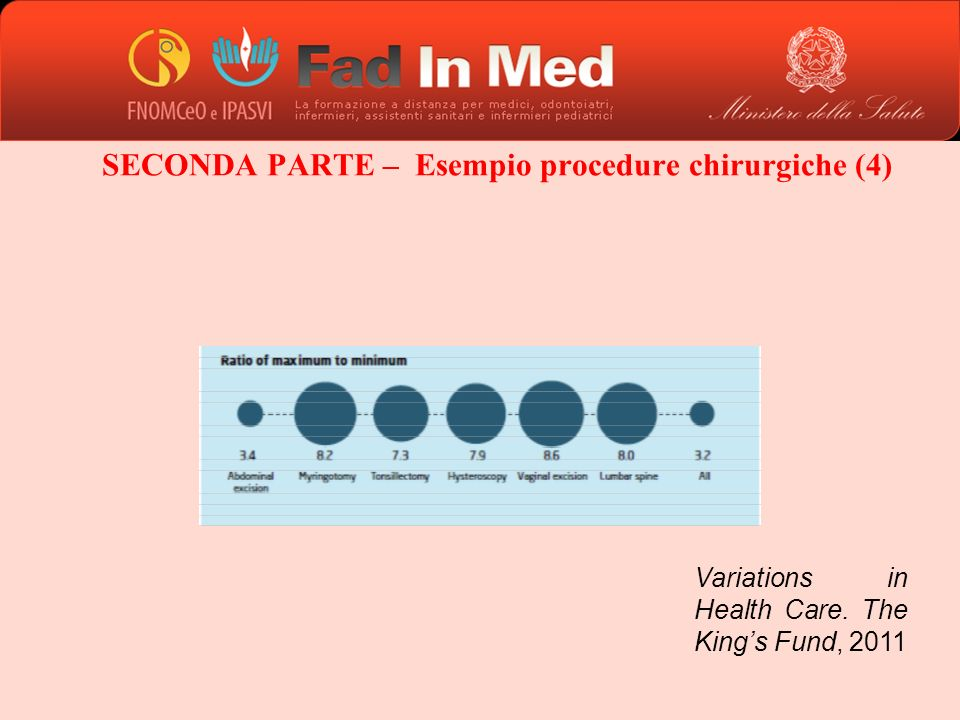 SECONDA PARTE – Esempio procedure chirurgiche (4) Variations in Health Care. The Kings Fund, 2011