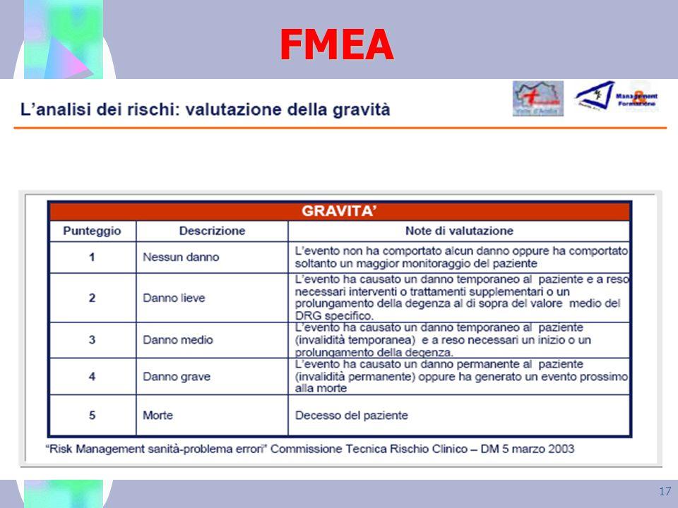 17 FMEA