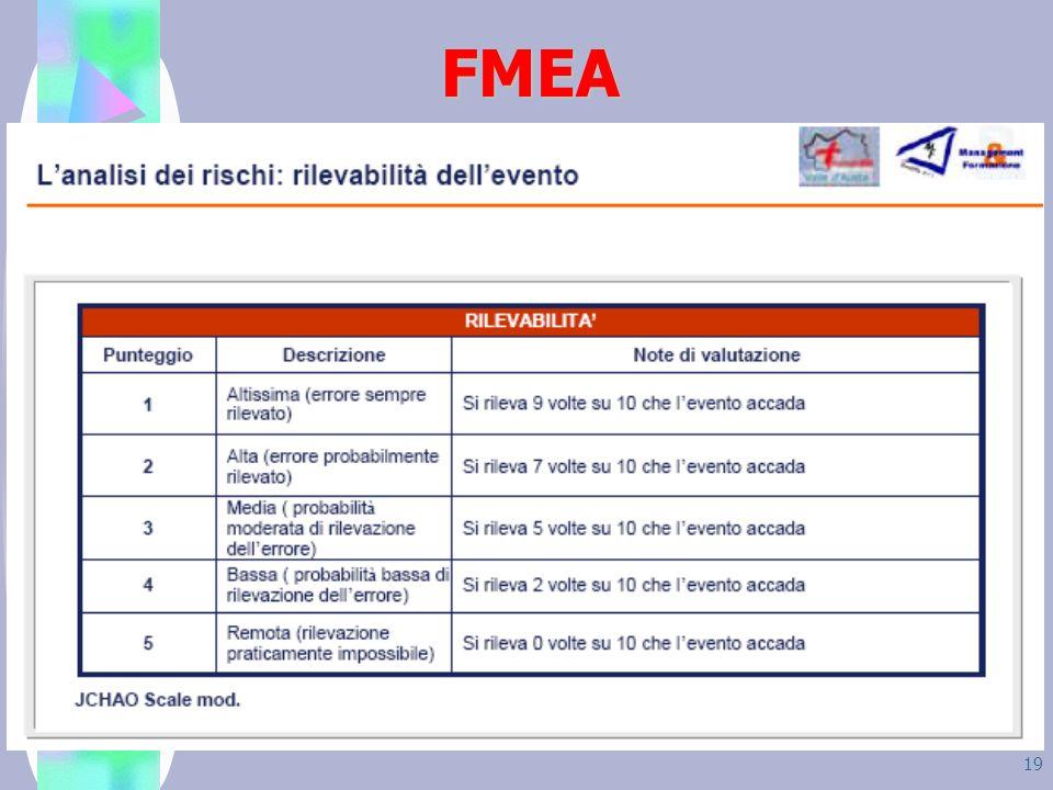 19 FMEA