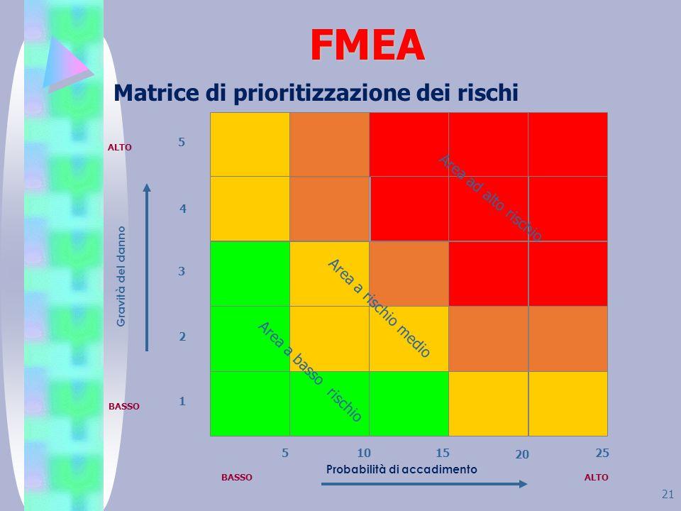 21 FMEA Probabilità di accadimento Matrice di prioritizzazione dei rischi Gravità del danno BASSOALTO BASSO 3 2 1 4 5 51015 20 25 Area ad alto rischio