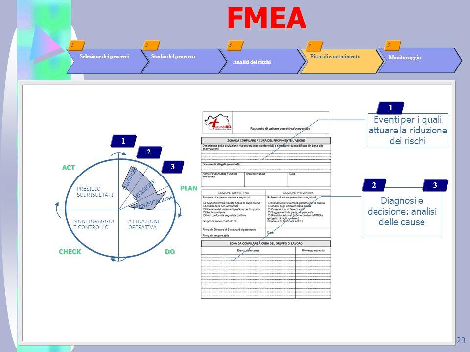23FMEA Analisi dei rischi Selezione dei processi Studio del processo 2 1 Piani di contenimento 3 4 Monitoraggio 5 Eventi per i quali attuare la riduzi