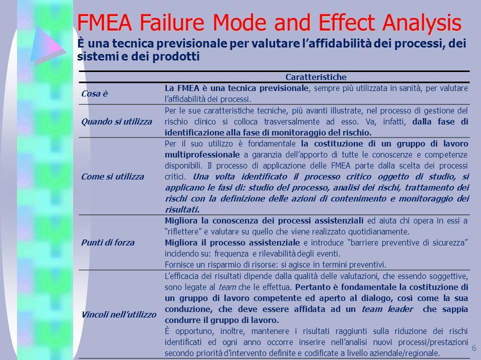 6 FMEA Failure Mode and Effect Analysis È una tecnica previsionale per valutare laffidabilità dei processi, dei sistemi e dei prodotti Caratteristiche