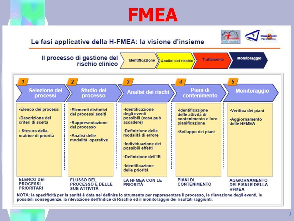 FMEA Un possibile strumento per lidentificazione dei rischi 10