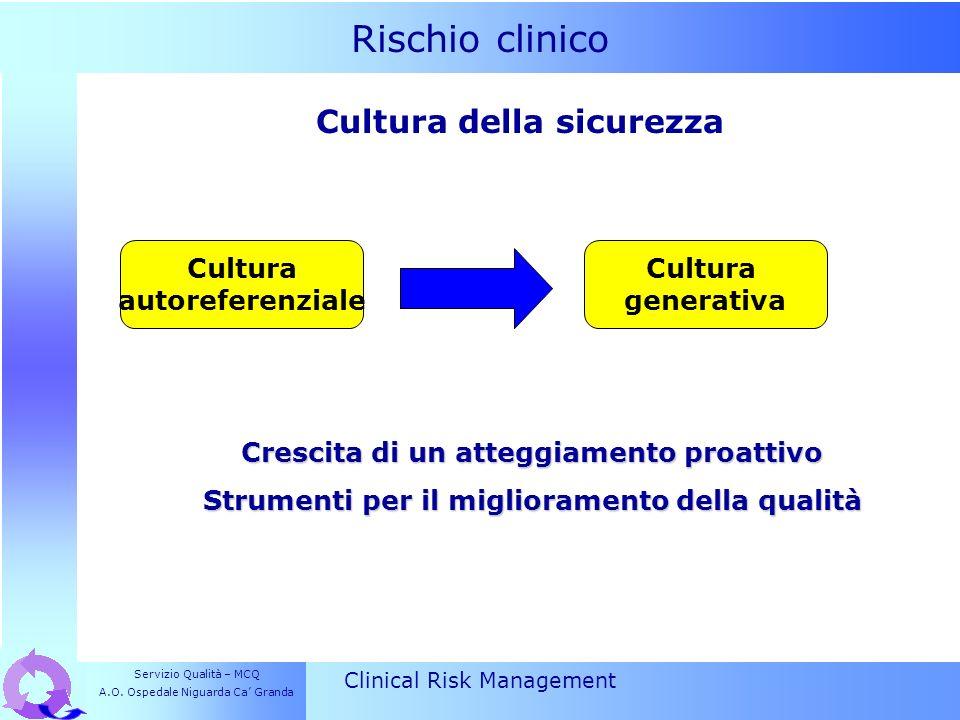 Rischio clinico Clinical Risk Management Crescita di un atteggiamento proattivo Strumenti per il miglioramento della qualità Cultura della sicurezza C