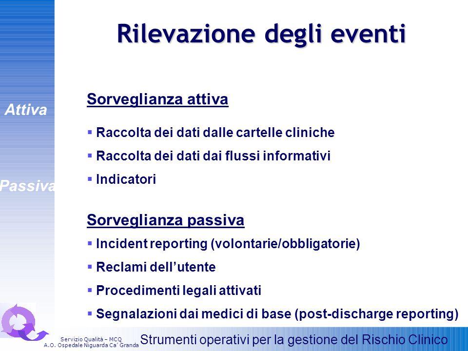 Rilevazione degli eventi Sorveglianza attiva Raccolta dei dati dalle cartelle cliniche Raccolta dei dati dai flussi informativi Indicatori Sorveglianz