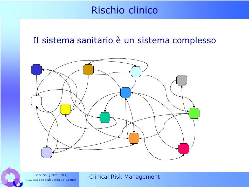 Rischio clinico Clinical Risk Management Caratteristiche dei sistemi complessi > Numerosità > Instabilità > Ridondanza > Adattabilità > Relazioni non lineari e unidirezionali il prodotto finale non è mai il risultato prevedibile di una somma algebrica dei fattori Servizio Qualità – MCQ A.O.