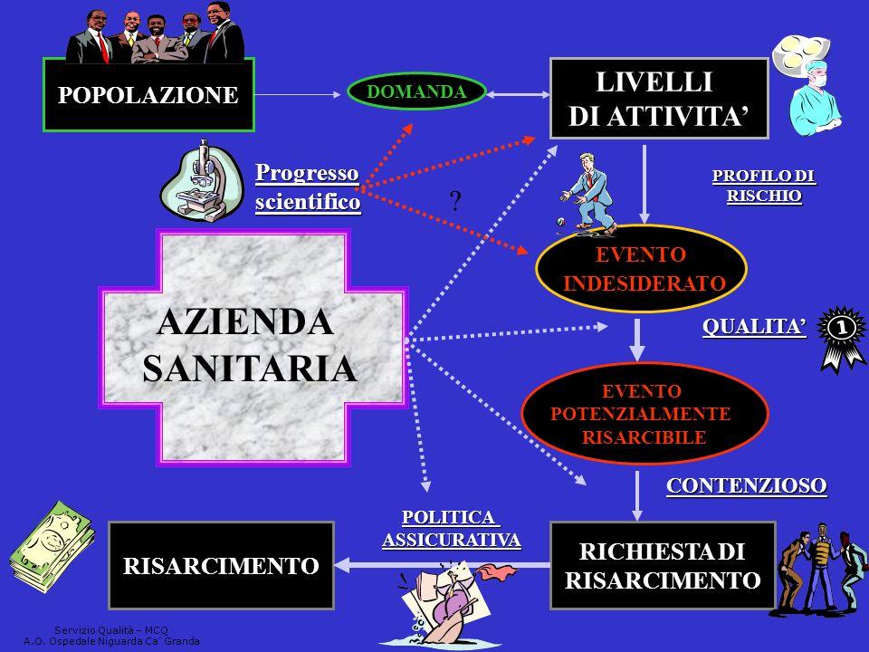 POPOLAZIONE DOMANDA LIVELLI DI ATTIVITA EVENTO INDESIDERATO EVENTO POTENZIALMENTE RISARCIBILE RICHIESTA DI RISARCIMENTO AZIENDA SANITARIA QUALITA CONT