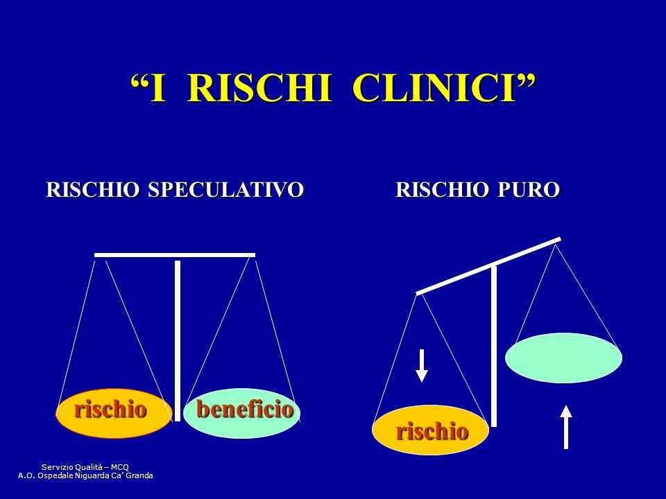 I RISCHI CLINICI rischiobeneficio rischio RISCHIO SPECULATIVO RISCHIO PURO Servizio Qualità – MCQ A.O. Ospedale Niguarda Ca Granda