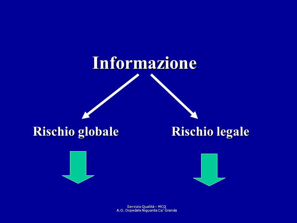 Rischio globale Rischio legale Informazione Servizio Qualità – MCQ A.O. Ospedale Niguarda Ca Granda