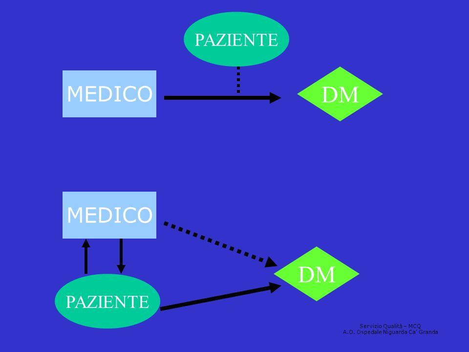 MEDICO PAZIENTE DM MEDICO DM PAZIENTE Servizio Qualità – MCQ A.O. Ospedale Niguarda Ca Granda