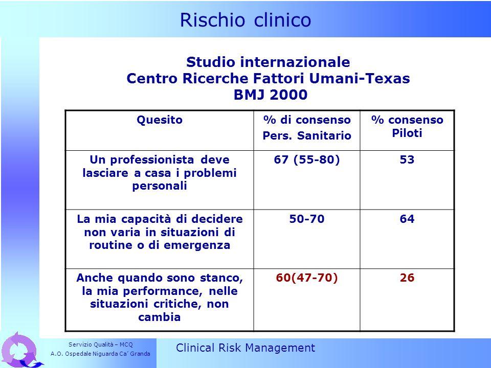 Rischio clinico Clinical Risk Management Studio internazionale Centro Ricerche Fattori Umani-Texas BMJ 2000 Quesito% di consenso Pers. Sanitario % con