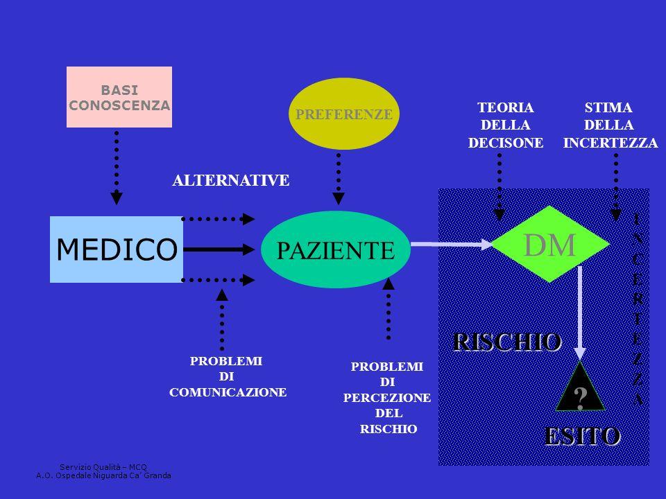 MEDICO PAZIENTE DM BASI CONOSCENZA PREFERENZE PROBLEMI DI COMUNICAZIONE ALTERNATIVE PROBLEMI DI PERCEZIONE DEL RISCHIO ? ESITO RISCHIO TEORIA DELLA DE