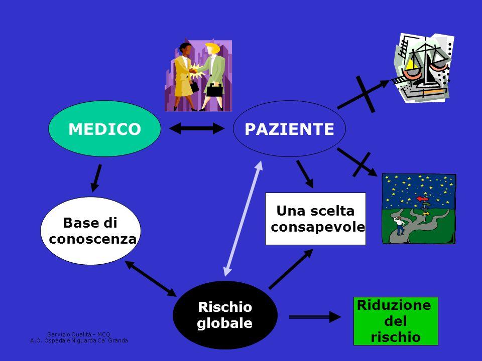 Base di conoscenza Rischio globale Una scelta consapevole MEDICOPAZIENTE Riduzione del rischio Servizio Qualità – MCQ A.O. Ospedale Niguarda Ca Granda